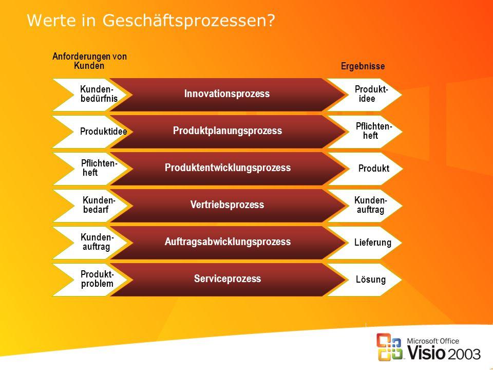 Werte in Geschäftsprozessen? Auftragsabwicklungsprozess Produktplanungsprozess Produktentwicklungsprozess Vertriebsprozess Innovationsprozess Servicep