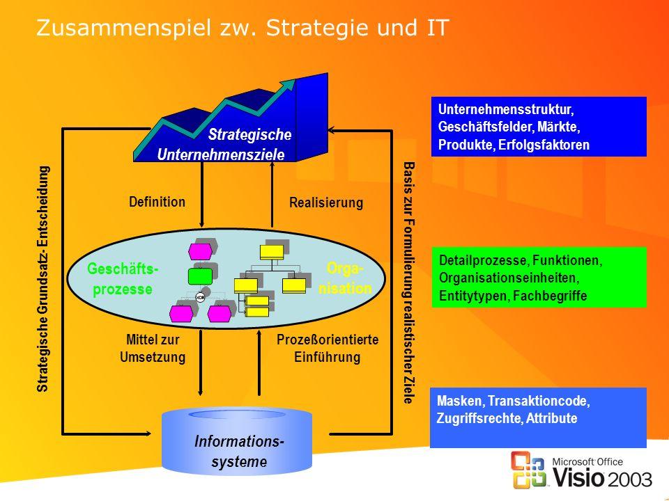 Zusammenspiel zw. Strategie und IT Unternehmensstruktur, Geschäftsfelder, Märkte, Produkte, Erfolgsfaktoren Detailprozesse, Funktionen, Organisationse