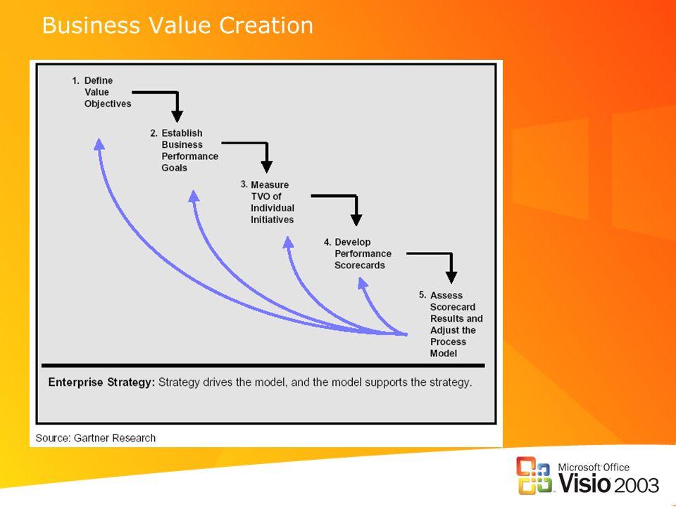Strategieumsetzung im Business Prozess Management Organisator.