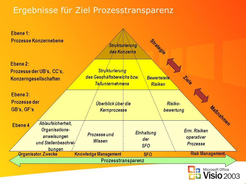 Ergebnisse für Ziel Prozesstransparenz Strategie Maßnahmen Ziele Prozesstransparenz Organisator. Zwecke SFO Knowledge Management Strukturierung des Ko
