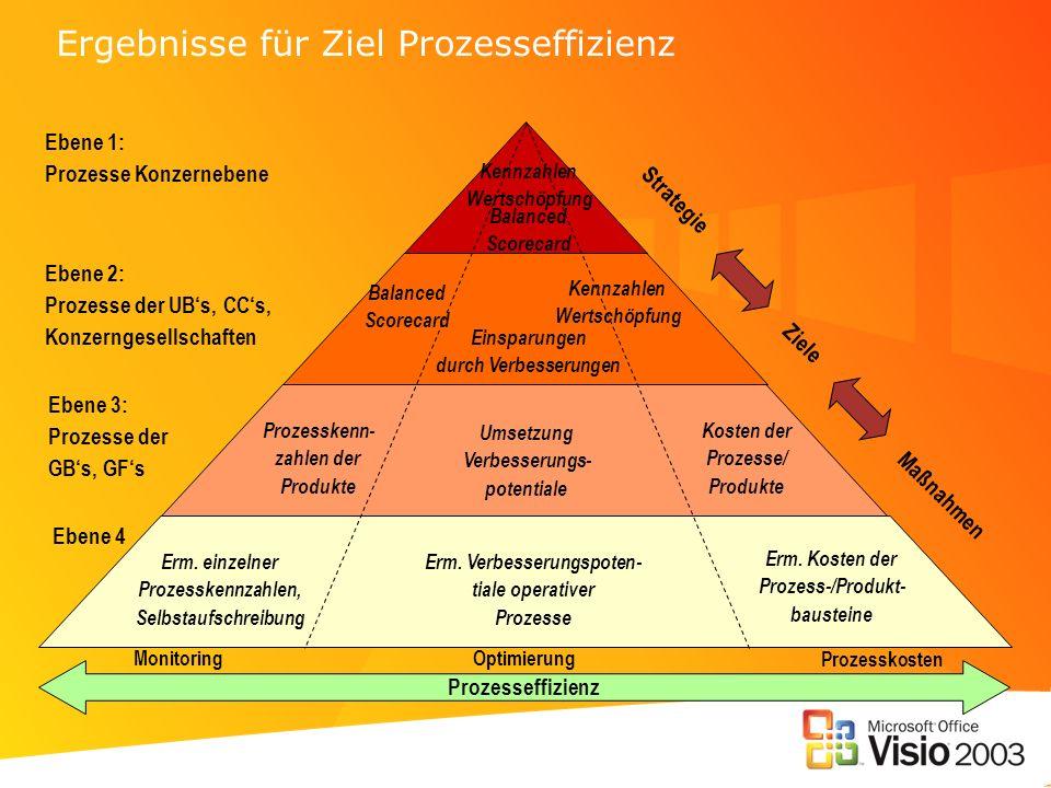 Ergebnisse für Ziel Prozesseffizienz Strategie Maßnahmen Ziele Prozesseffizienz Monitoring Optimierung Kosten der Prozesse/ Produkte Erm. Kosten der P