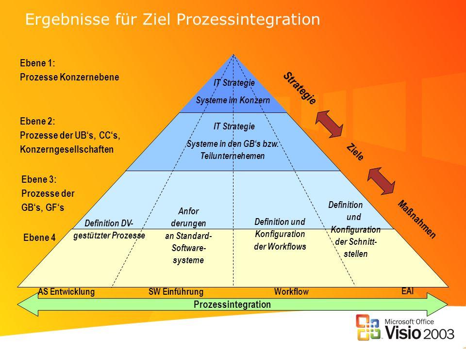 Ergebnisse für Ziel Prozessintegration Strategie Maßnahmen Ziele Prozessintegration AS Entwicklung SW Einführung Workflow EAI Definition DV- gestützte
