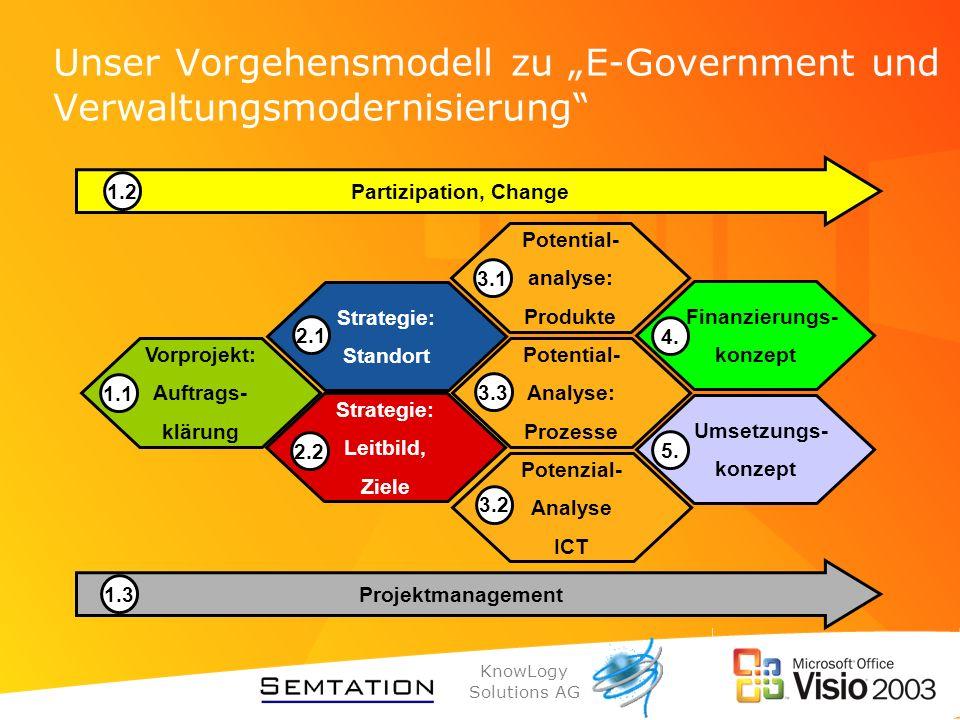 KnowLogy Solutions AG Unser Vorgehensmodell zu E-Government und Verwaltungsmodernisierung Finanzierungs- konzept Umsetzungs- konzept Potential- analys