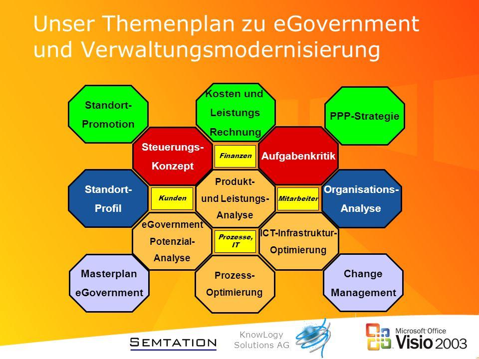 KnowLogy Solutions AG Unser Themenplan zu eGovernment und Verwaltungsmodernisierung Produkt- und Leistungs- Analyse eGovernment Potenzial- Analyse Pro