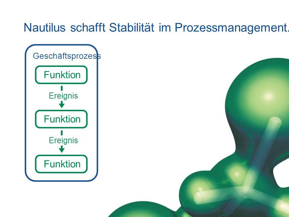 Nautilus schafft Stabilität im Prozessmanagement. Geschäftsprozess Funktion Ereignis