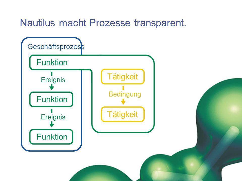 Geschäftsprozess Funktion Nautilus macht Prozesse transparent. Funktion Ereignis Tätigkeit Bedingung