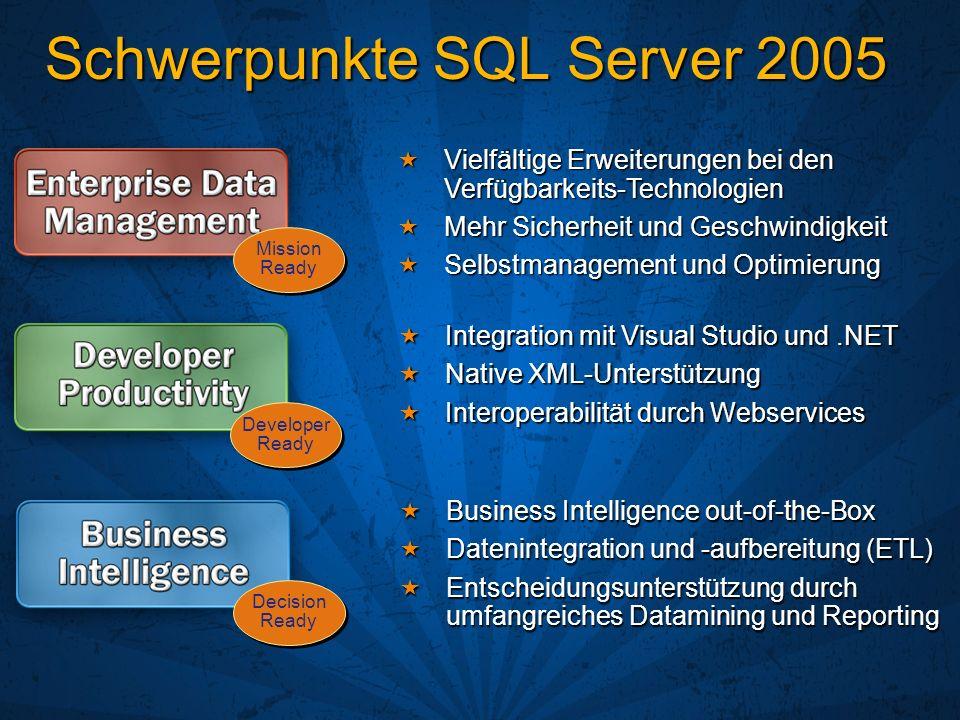 Schwerpunkte SQL Server 2005 Integration mit Visual Studio und.NET Integration mit Visual Studio und.NET Native XML-Unterstützung Native XML-Unterstützung Interoperabilität durch Webservices Interoperabilität durch Webservices Developer Ready Vielfältige Erweiterungen bei den Verfügbarkeits-Technologien Vielfältige Erweiterungen bei den Verfügbarkeits-Technologien Mehr Sicherheit und Geschwindigkeit Mehr Sicherheit und Geschwindigkeit Selbstmanagement und Optimierung Selbstmanagement und Optimierung Mission Ready Business Intelligence out-of-the-Box Business Intelligence out-of-the-Box Datenintegration und -aufbereitung (ETL) Datenintegration und -aufbereitung (ETL) Entscheidungsunterstützung durch umfangreiches Datamining und Reporting Entscheidungsunterstützung durch umfangreiches Datamining und Reporting Decision Ready