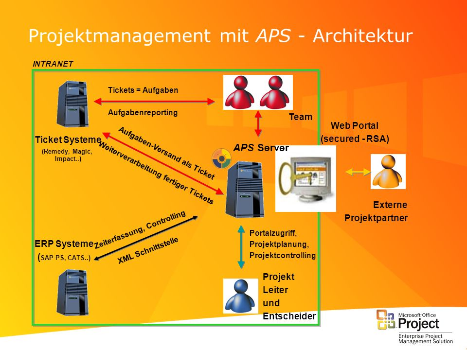Projektmanagement mit APS - Architektur Web Portal (secured - RSA) Portalzugriff, Projektplanung, Projektcontrolling APS Server Ticket Systeme (Remedy