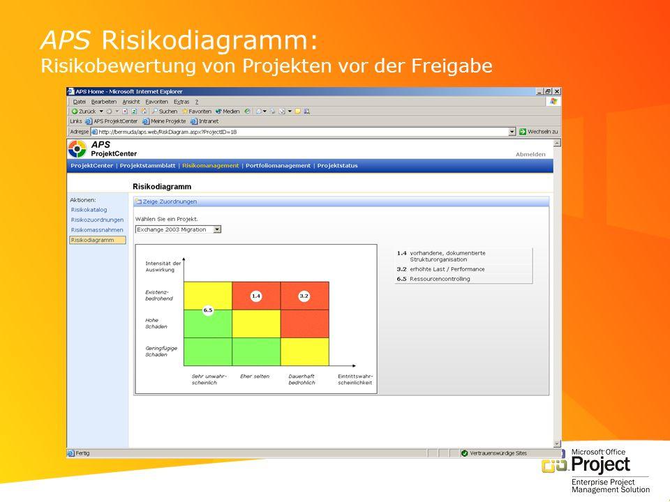 APS Risikodiagramm: Risikobewertung von Projekten vor der Freigabe