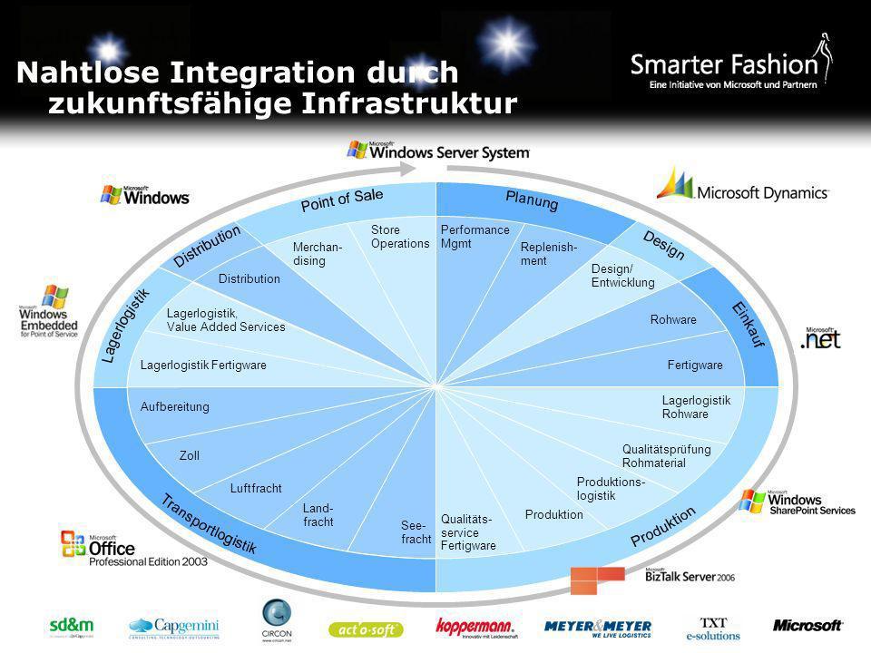 Nahtlose Integration durch zukunftsfähige Infrastruktur Store Operations Merchan- dising Replenish- ment Performance Mgmt Design/ Entwicklung Rohware