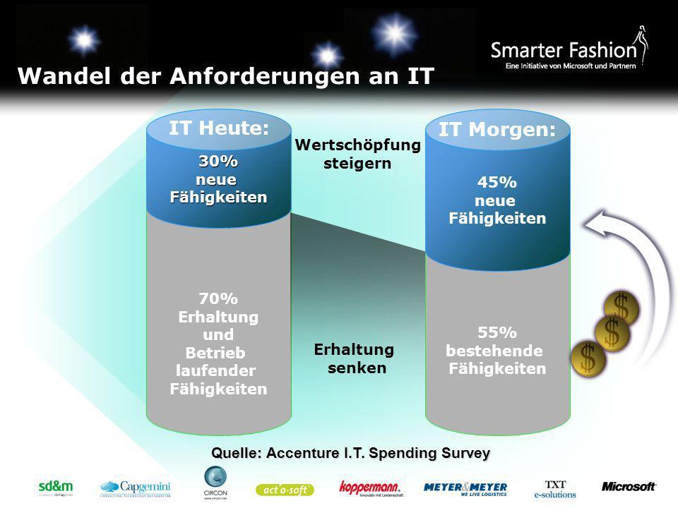 70% Erhaltung und Betrieb laufender Fähigkeiten30%neueFähigkeiten 55% bestehende Fähigkeiten 45% neue Fähigkeiten Wertschöpfung steigern Erhaltung sen