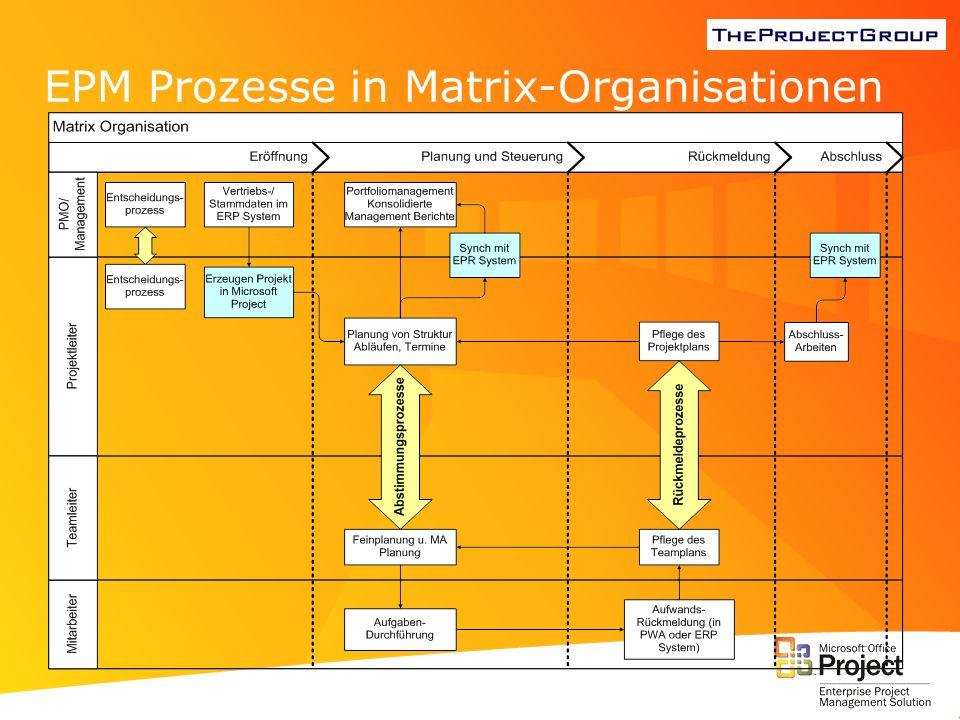 PSLink zur Integration von Microsoft Project mit SAP