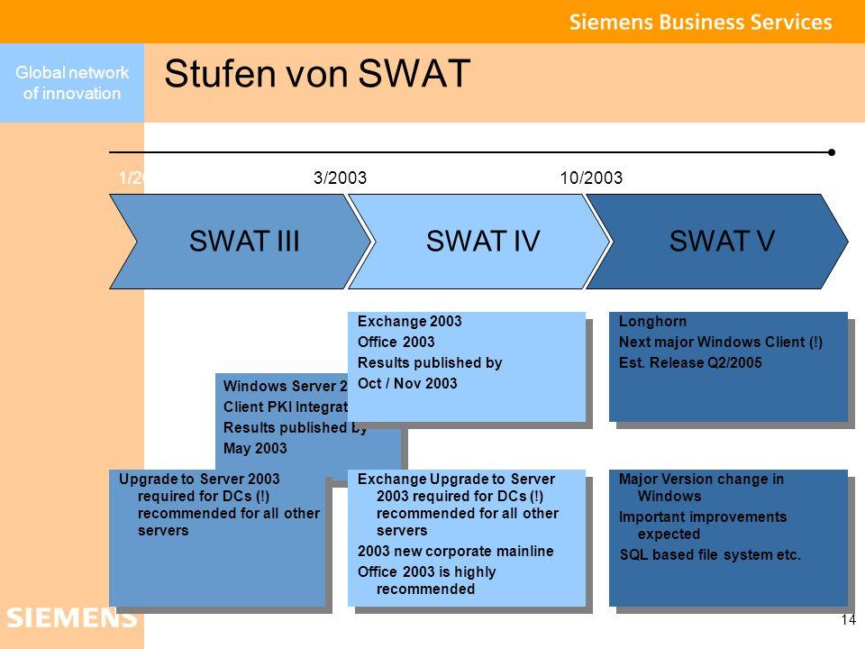 Global network of innovation 14 Stufen von SWAT Windows Server 2003 Client PKI Integration Results published by May 2003 Windows Server 2003 Client PK
