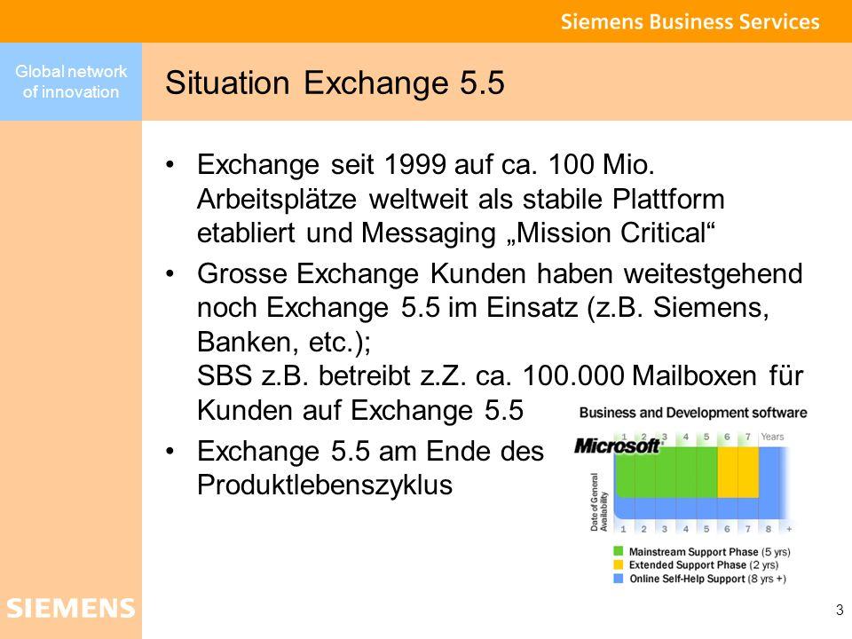 Global network of innovation 3 Situation Exchange 5.5 Exchange seit 1999 auf ca. 100 Mio. Arbeitsplätze weltweit als stabile Plattform etabliert und M