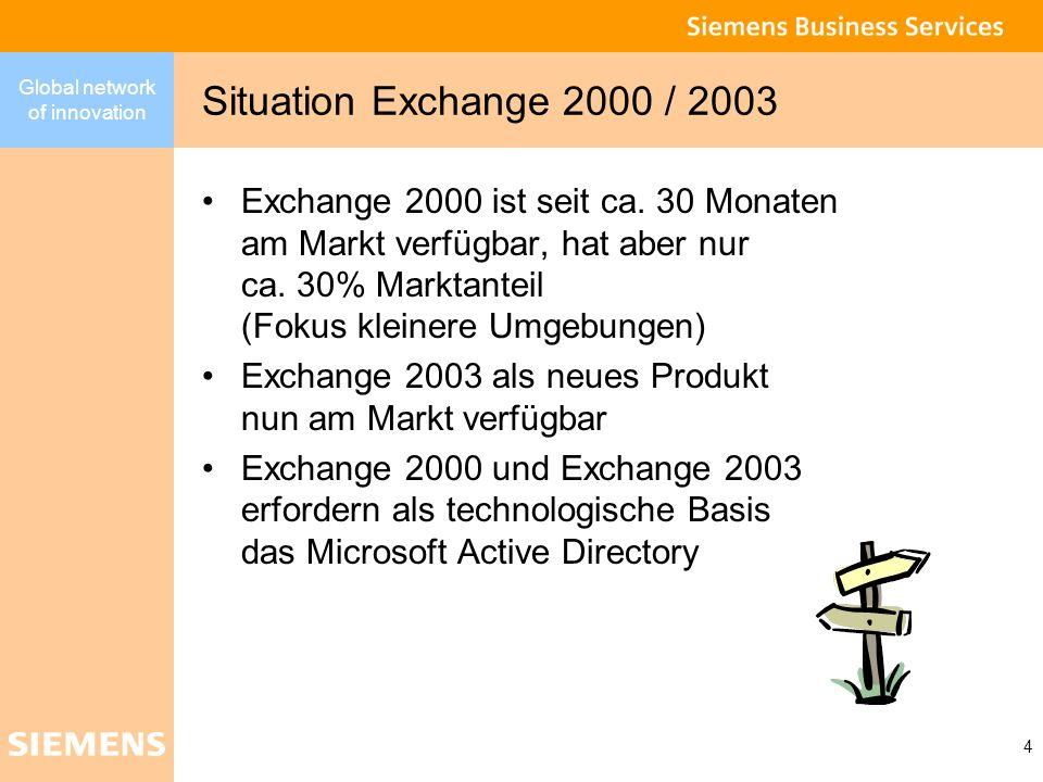 Global network of innovation 4 Situation Exchange 2000 / 2003 Exchange 2000 ist seit ca. 30 Monaten am Markt verfügbar, hat aber nur ca. 30% Marktante