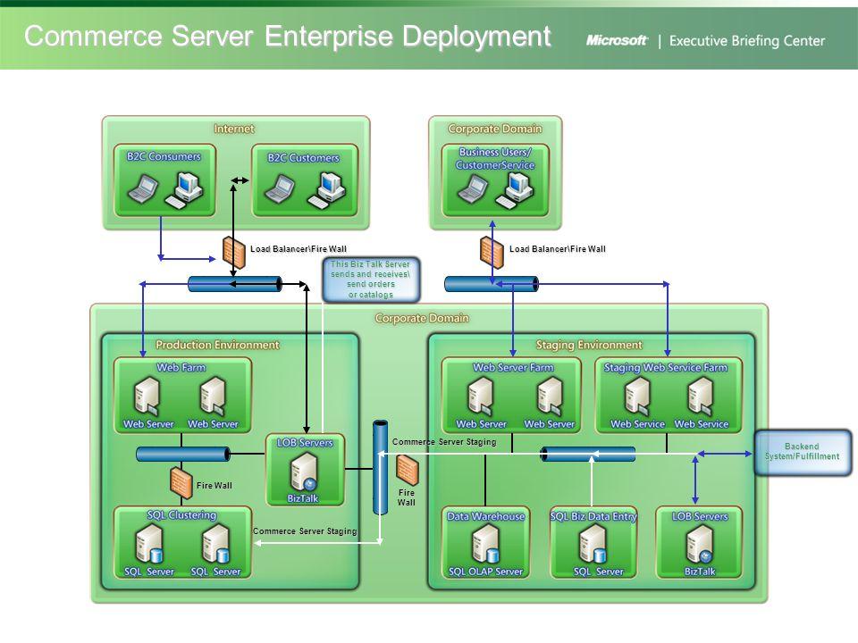 Commerce Server Enterprise Deployment Load Balancer\Fire Wall Commerce Server Staging Load Balancer\Fire Wall Fire Wall Commerce Server Staging Backen