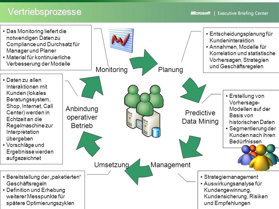Vertriebsprozesse Planung Predictive Data Mining ManagementUmsetzung Anbindung operativer Betrieb Monitoring Entscheidungsplanung für Kundeninteraktio