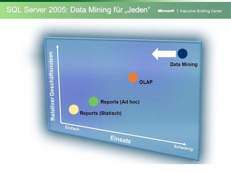 SQL Server 2005: Data Mining für Jeden Reports (Ad hoc) Data Mining Einfach Schwierig Einsatz Relativer Geschäftsnutzen OLAP Reports (Statisch)