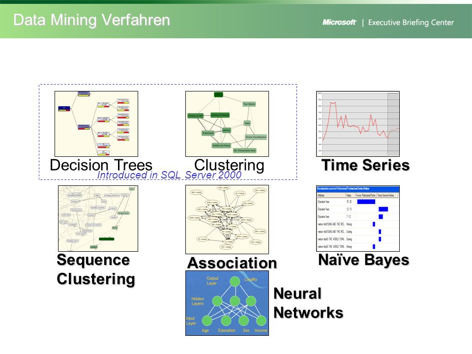 Data Mining Verfahren Decision TreesClustering Time Series Sequence Clustering Association Naïve Bayes Neural Networks Introduced in SQL Server 2000