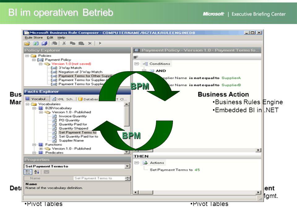 BI im operativen Betrieb Scorecard Report Documents & Spreadsheets Charting & Analysis Business Performance Management Score Card Executive Dashboard