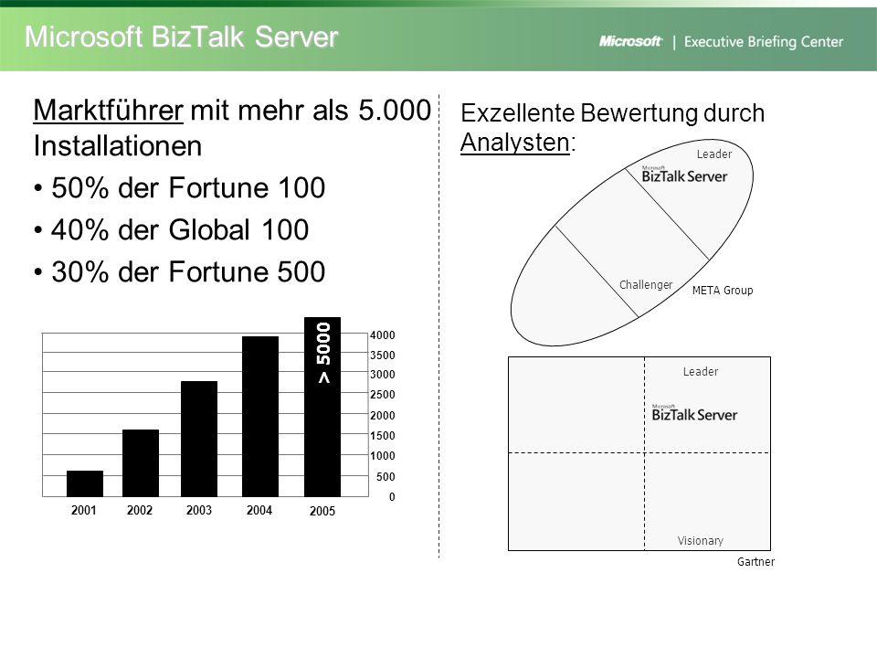 Microsoft BizTalk Server 2001200220032004 3500 3000 2500 2000 1500 1000 500 0 2005 > 5000 4000 Marktführer mit mehr als 5.000 Installationen 50% der F
