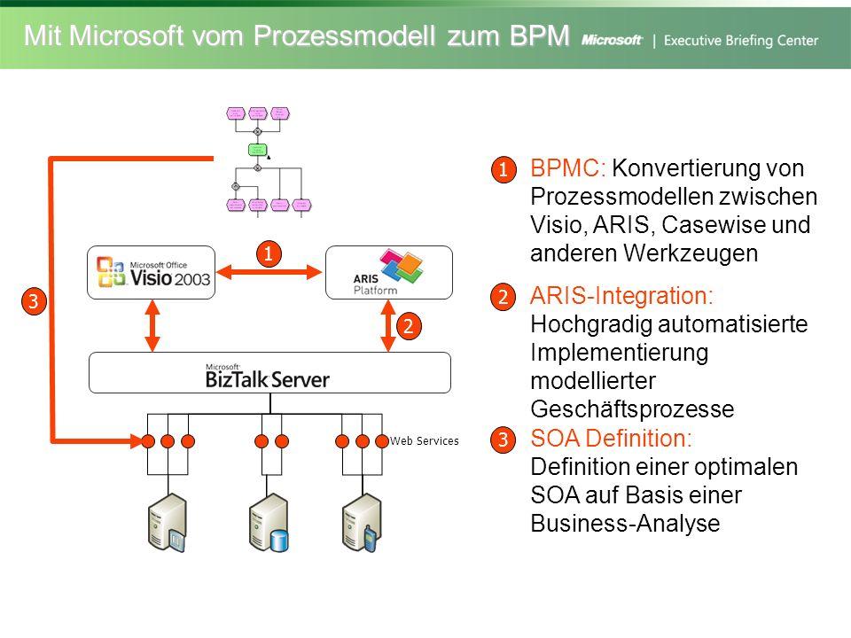 Mit Microsoft vom Prozessmodell zum BPM ARIS-Integration: Hochgradig automatisierte Implementierung modellierter Geschäftsprozesse 2 2 SOA Definition: