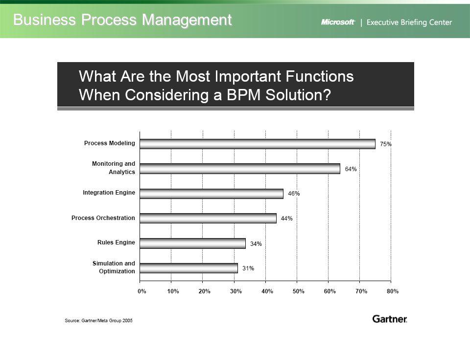 Diskussion Welchen Stellenwert haben bei Ihnen Geschäftsprozessmodellierung, Automatisierung und Optimierung.