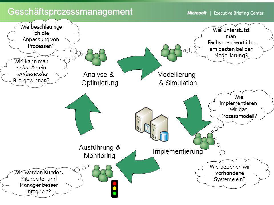 Prozessüberwachung mit BizTalk Server Modellierung & Simulation Implementierung Ausführung & Monitoring Analyse & Optimierung Prozessverantwortliche definieren Prozesse mit Visio oder ARIS Businessanwender interagieren mit Prozessen über Web, mobile Anwendungen oder Office (InfoPath Formulare) über Exchange/Outlook (push) & SharePoint, Content Management / Commerce Server und Office (pull) Modellierte Prozesse werden von IT-Verantwortlichen mit Visual Studio auf Systemlandschaft abgebildet (Orchestrierung) Heterogene Systeme (auch Hostsysteme) werden über WebServices oder proprietäre Technologien via BizTalk Adapter oder den Host Integration Server integriert Prozessverantwortliche analysieren die Prozessabläufe in SharePoint und Excel Businessanwender werden über zeitkritische Ereignisse über Business Activity Monitoring (BAM) Alerts (Benachrichtigungen) informiert Prozessverantwortliche bewerten die Prozessabläufe im Business Score Card Manager Prozessverantwortliche bestimmen KPI-Metriken für Business Rules Engine und Business Score Card Manager