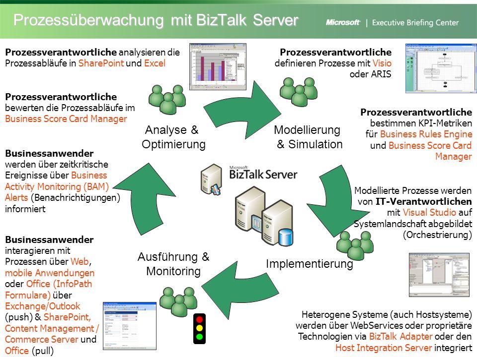 Prozessüberwachung mit BizTalk Server Modellierung & Simulation Implementierung Ausführung & Monitoring Analyse & Optimierung Prozessverantwortliche d