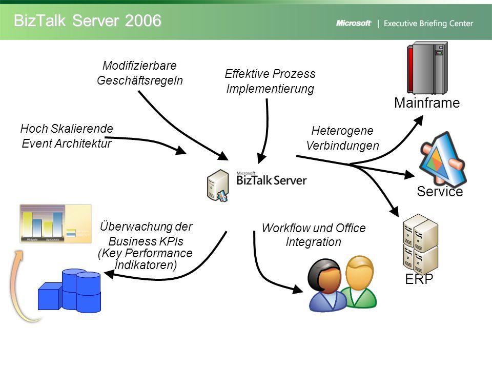 Hoch Skalierende Event Architektur Mainframe ERP Service Heterogene Verbindungen Effektive Prozess Implementierung Modifizierbare Geschäftsregeln Work