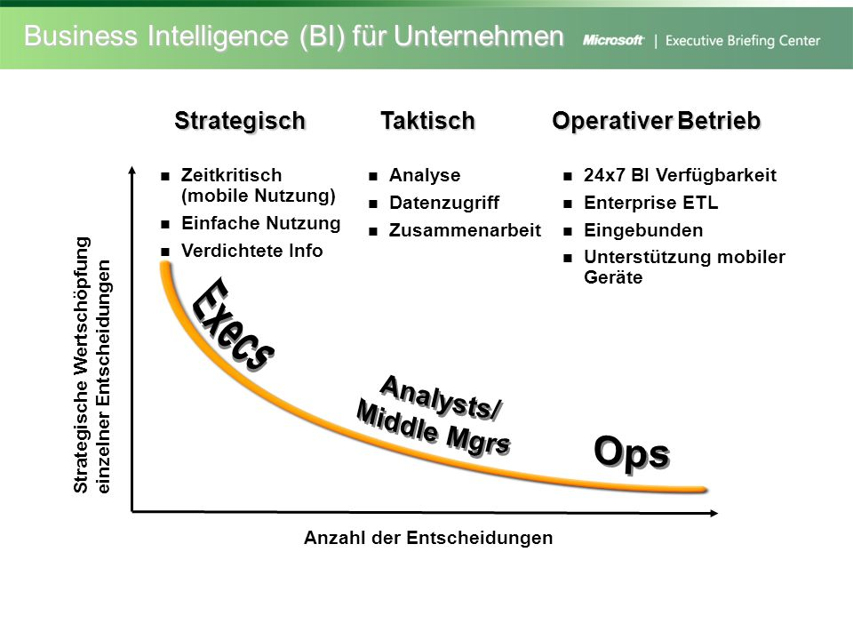 BI im operativen Betrieb Scorecard Report Documents & Spreadsheets Charting & Analysis Business Performance Management Score Card Executive Dashboard Detail Analysis OLAP Pivot Tables Business Process Management BAM-Business Activity Mgmt.