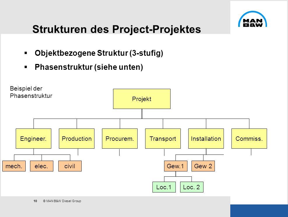 10 © MAN B&W Diesel Group Strukturen des Project-Projektes Objektbezogene Struktur (3-stufig) Phasenstruktur (siehe unten) Projekt Engineer.Production
