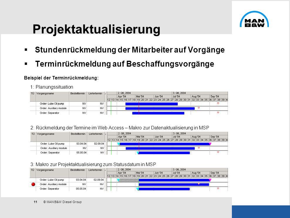 11 © MAN B&W Diesel Group Projektaktualisierung Stundenrückmeldung der Mitarbeiter auf Vorgänge Terminrückmeldung auf Beschaffungsvorgänge Beispiel de