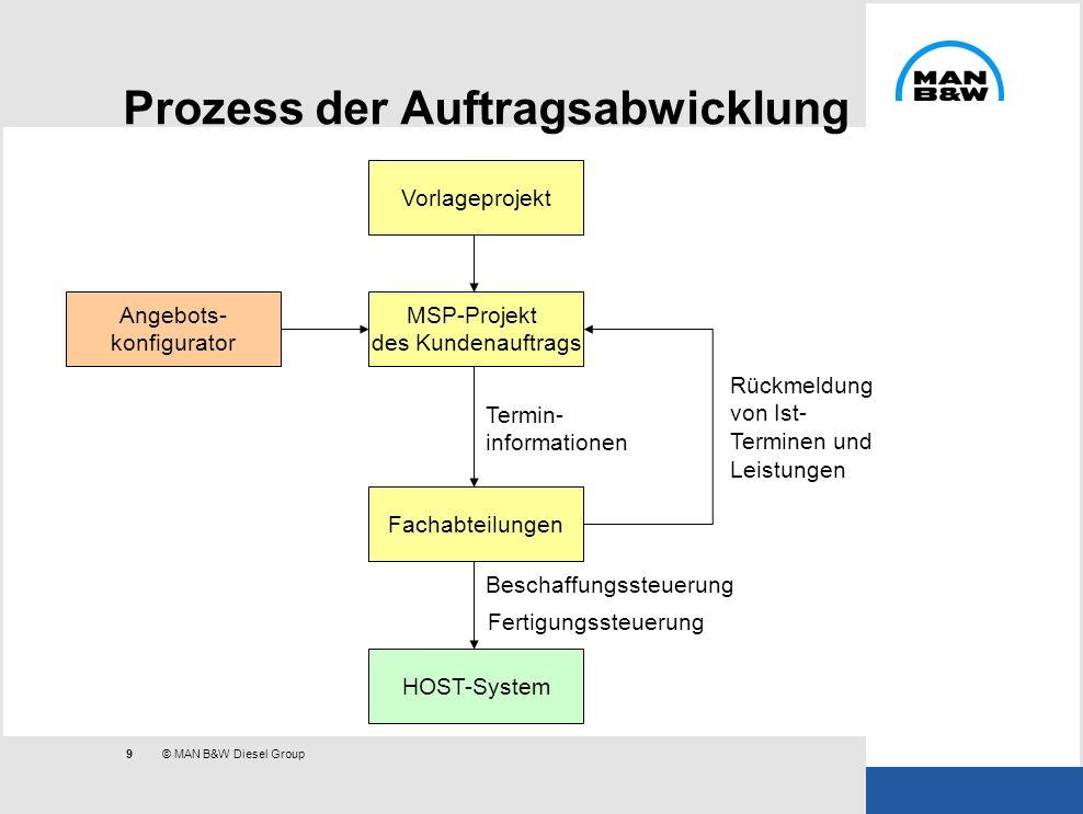 9 © MAN B&W Diesel Group Prozess der Auftragsabwicklung Angebots- konfigurator MSP-Projekt des Kundenauftrags Vorlageprojekt Fachabteilungen HOST-Syst