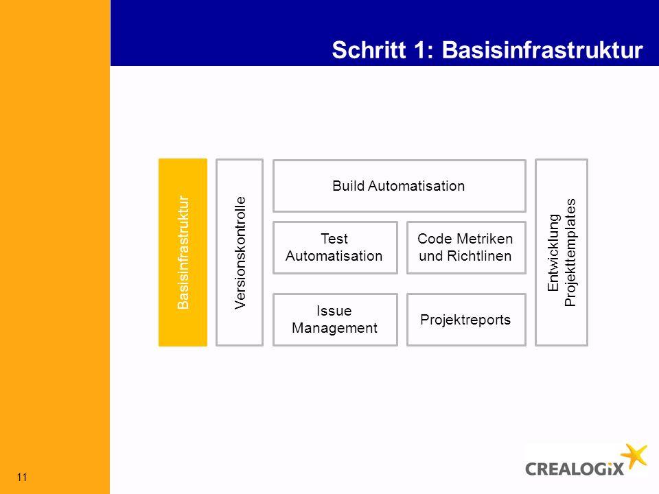 11 Schritt 1: Basisinfrastruktur Versionskontrolle Build Automatisation Issue Management Test Automatisation Code Metriken und Richtlinen Entwicklung Projekttemplates Basisinfrastruktur Projektreports