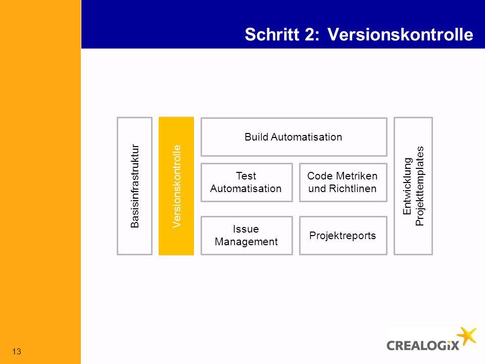 13 Schritt 2: Versionskontrolle Versionskontrolle Build Automatisation Issue Management Test Automatisation Code Metriken und Richtlinen Entwicklung Projekttemplates Basisinfrastruktur Projektreports