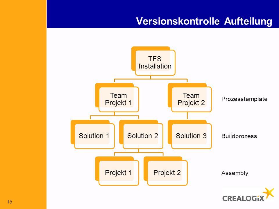 15 Versionskontrolle Aufteilung TFS Installation Team Projekt 1 Solution 1Solution 2Projekt 1Projekt 2 Team Projekt 2 Solution 3 Buildprozess Prozesstemplate Assembly