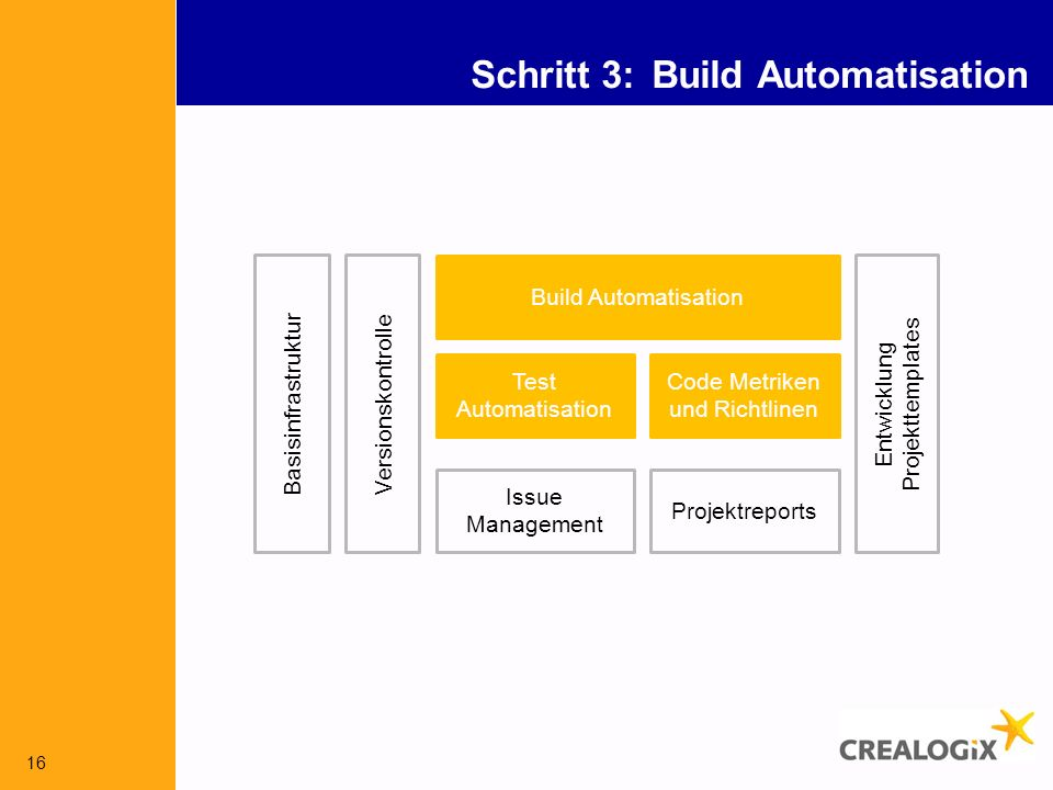 16 Schritt 3: Build Automatisation Versionskontrolle Build Automatisation Issue Management Test Automatisation Code Metriken und Richtlinen Entwicklun