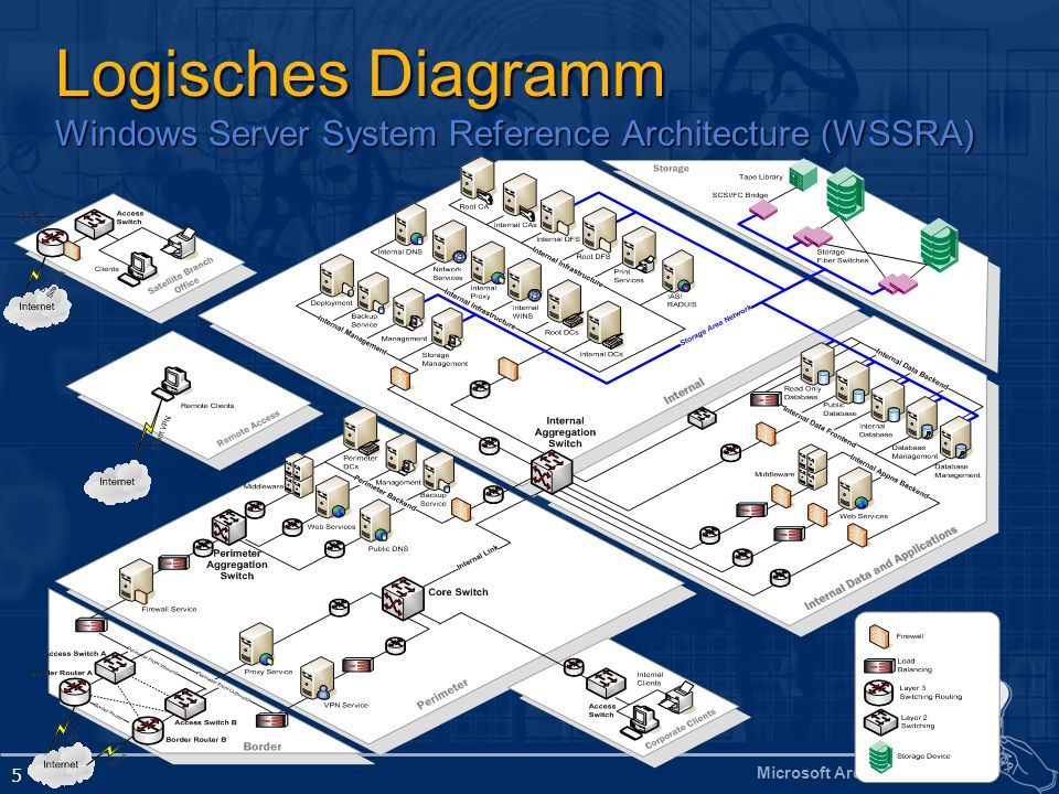 Microsoft Architects Forum 5 Logisches Diagramm Windows Server System Reference Architecture (WSSRA)