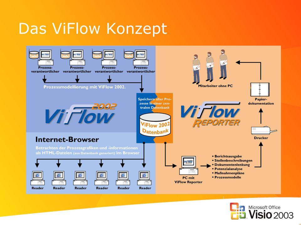 Das ViFlow Konzept