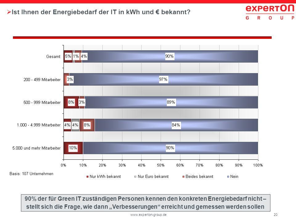 20www.experton-group.de Ist Ihnen der Energiebedarf der IT in kWh und bekannt? Basis: 107 Unternehmen 90% der für Green IT zuständigen Personen kennen