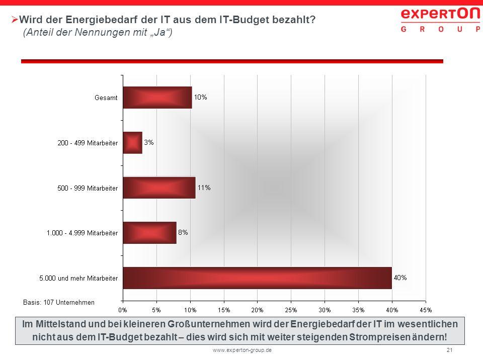 21www.experton-group.de Wird der Energiebedarf der IT aus dem IT-Budget bezahlt? (Anteil der Nennungen mit Ja) Basis: 107 Unternehmen Im Mittelstand u