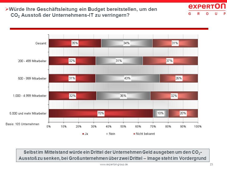 23www.experton-group.de Würde Ihre Geschäftsleitung ein Budget bereitstellen, um den CO 2 Ausstoß der Unternehmens-IT zu verringern? Basis: 105 Untern