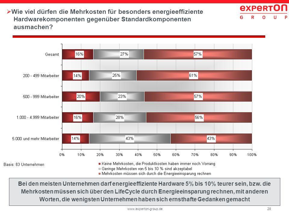 28www.experton-group.de Wie viel dürfen die Mehrkosten für besonders energieeffiziente Hardwarekomponenten gegenüber Standardkomponenten ausmachen? Ba