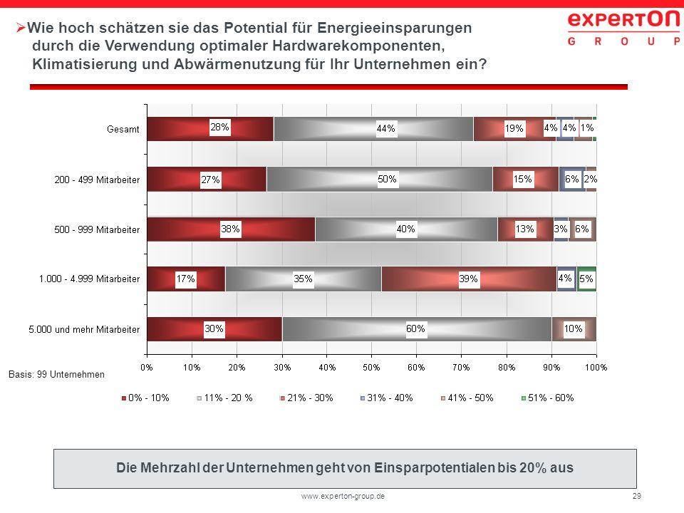 29www.experton-group.de Wie hoch schätzen sie das Potential für Energieeinsparungen durch die Verwendung optimaler Hardwarekomponenten, Klimatisierung