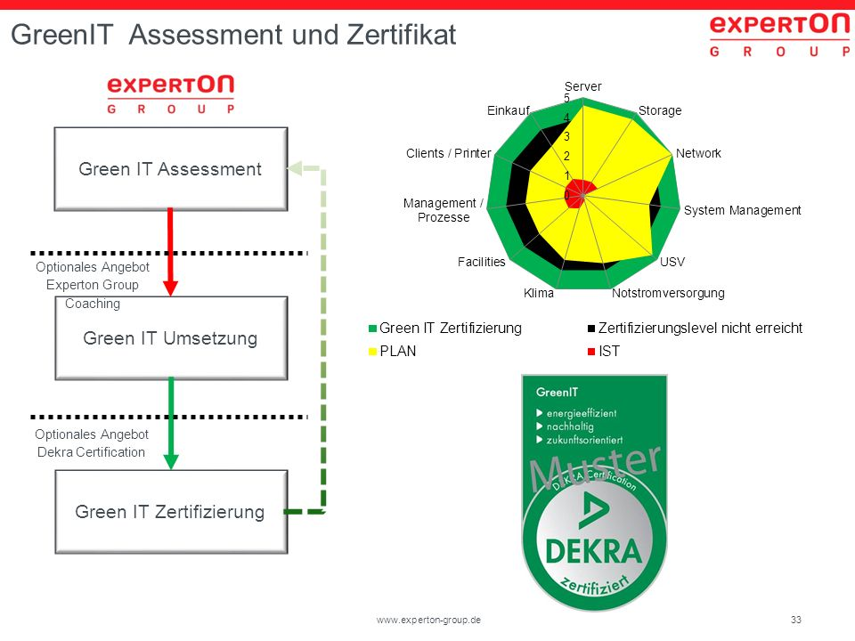 33www.experton-group.de GreenIT Assessment und Zertifikat Green IT Assessment Green IT Umsetzung Green IT Zertifizierung Optionales Angebot Experton Group Coaching Optionales Angebot Dekra Certification