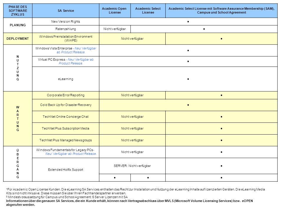 PHASE DES SOFTWARE ZYKLUS SA Service Academic Open License Academic Select License Academic Select License mit Software Assurance Membership (SAM), Campus und School Agreement PLANUNG New Version Rights RatenzahlungNicht verfügbar DEPLOYMENT Windows Preinstallation Environment (WinPE) Nicht verfügbar NUTZUNGNUTZUNG Windows Vista Enterprise - Neu.