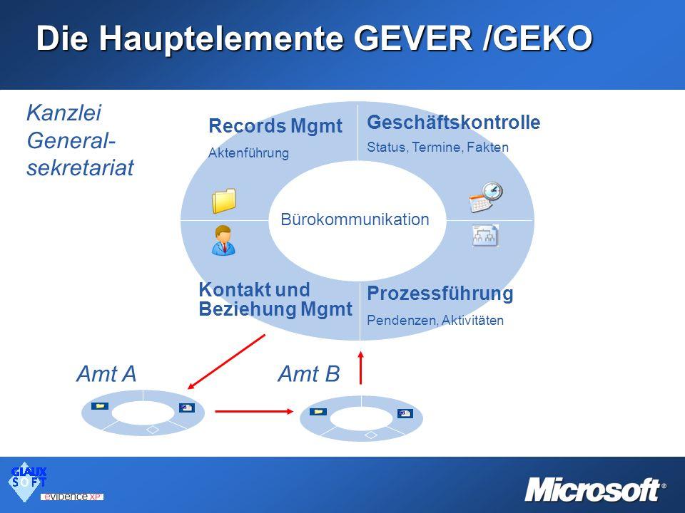 Die Hauptelemente GEVER /GEKO Bürokommunikation Prozessführung Pendenzen, Aktivitäten Geschäftskontrolle Status, Termine, Fakten Amt AAmt B Kanzlei Ge