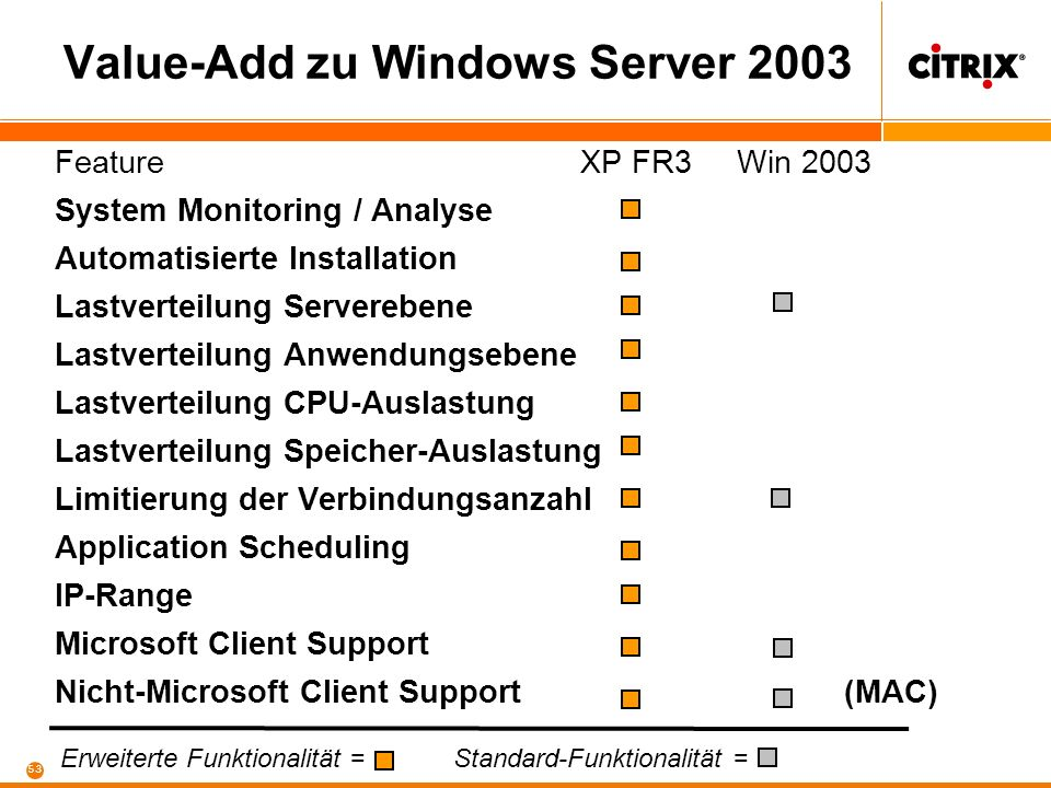 52 Value-Add zu Windows Server 2003 FeatureXP FR3 Win 2003 Application Publishing Content Publishing Content Redirection Shadowing Web-basierte Client-Installation Auto Client Update User Policies Delegation Administrationsaufgaben Printer Management Universeller Druckertreiber Zentrale Management-Konsole Standard-Funktionalität = Erweiterte Funktionalität =