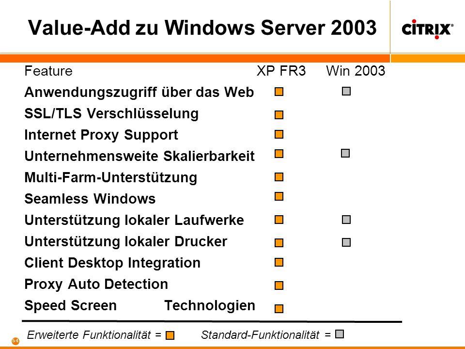 53 Value-Add zu Windows Server 2003 FeatureXP FR3 Win 2003 System Monitoring / Analyse Automatisierte Installation Lastverteilung Serverebene Lastvert